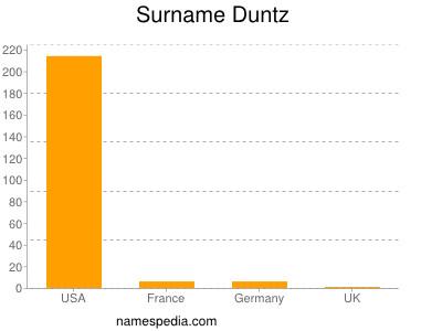 Surname Duntz