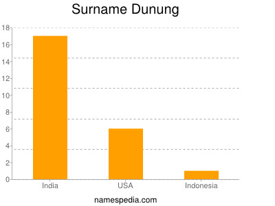 Surname Dunung
