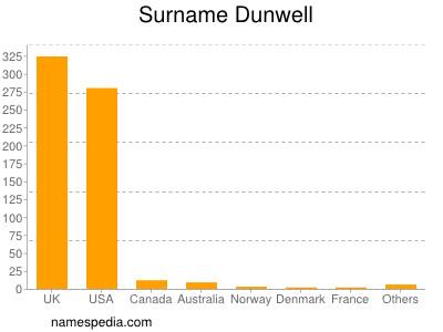Surname Dunwell