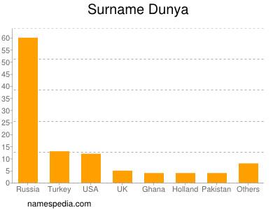 Surname Dunya