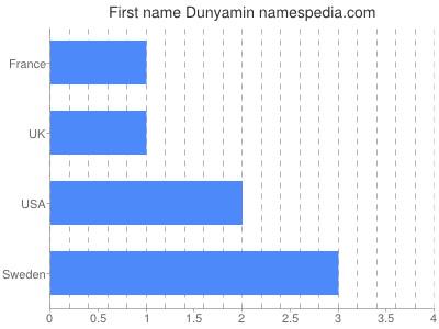 Given name Dunyamin