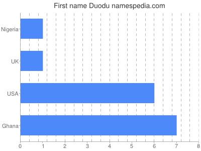 Given name Duodu