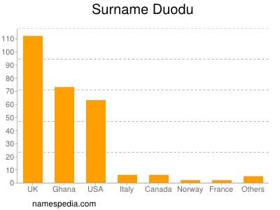 Surname Duodu