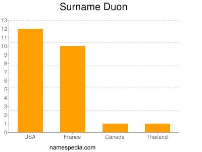 Surname Duon