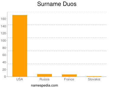 Surname Duos