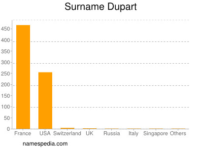 Surname Dupart
