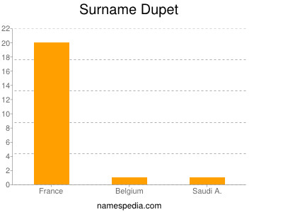 Surname Dupet