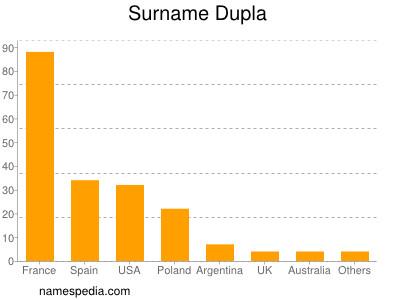 Surname Dupla