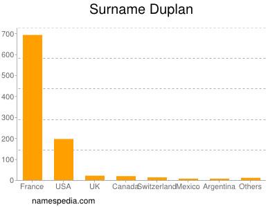 Surname Duplan
