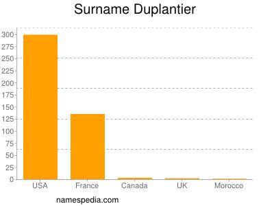 Surname Duplantier