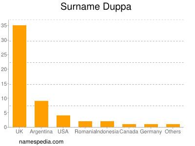 Surname Duppa