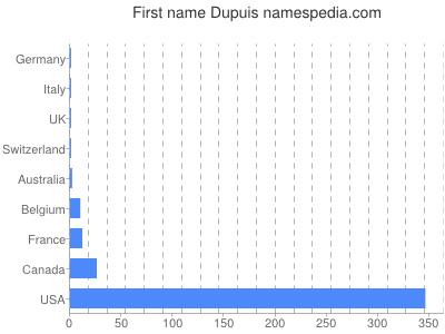 Given name Dupuis