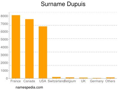 Surname Dupuis