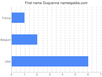 Given name Duquenne