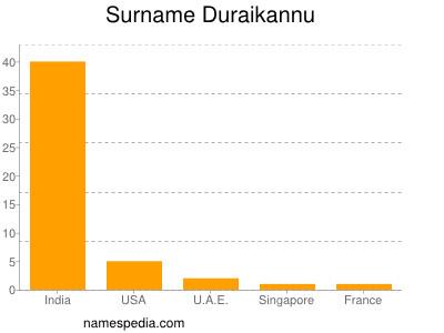 Surname Duraikannu
