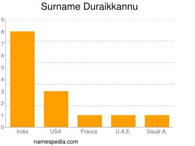 Surname Duraikkannu