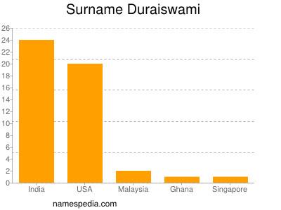 Surname Duraiswami