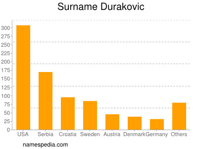 Surname Durakovic