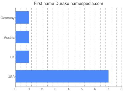 Given name Duraku