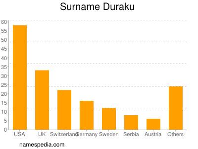 Surname Duraku