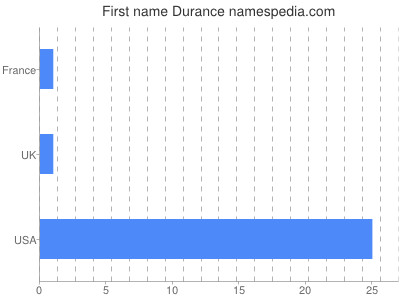 Given name Durance