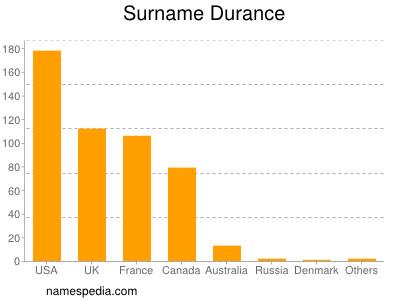 Surname Durance