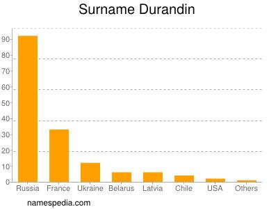 Surname Durandin