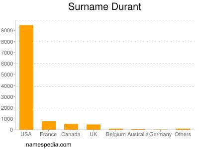 Surname Durant