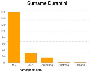 Surname Durantini