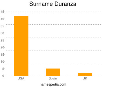 Surname Duranza