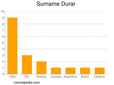 Surname Durar