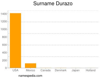 Surname Durazo
