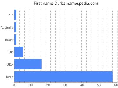 Given name Durba