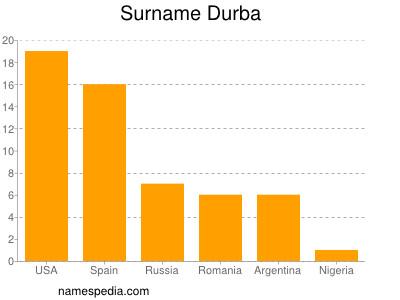 Surname Durba