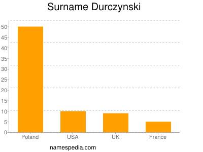 Surname Durczynski