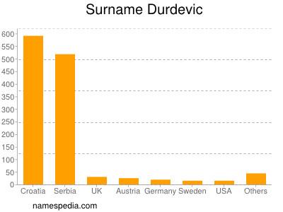 Surname Durdevic