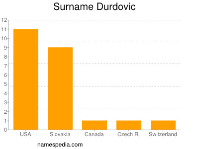 Surname Durdovic