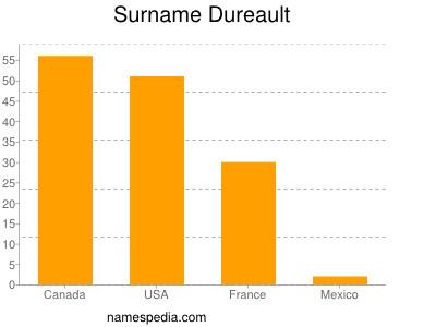 Surname Dureault
