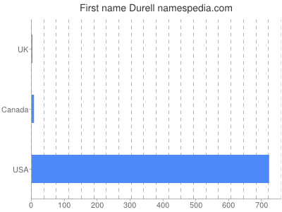 Given name Durell