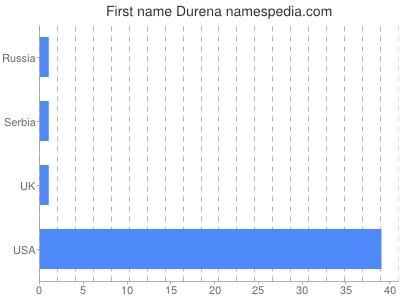 Given name Durena