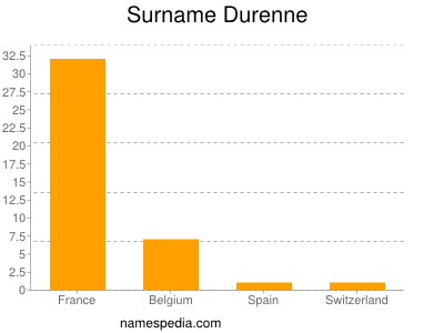 Surname Durenne
