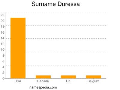 Surname Duressa