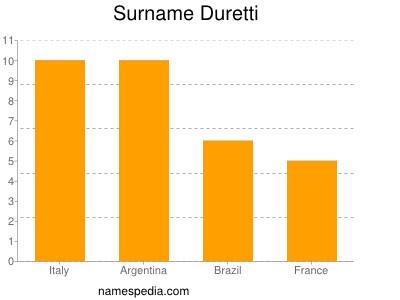 Surname Duretti