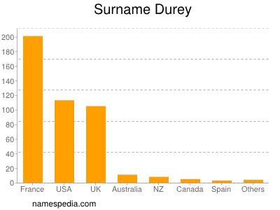 Surname Durey