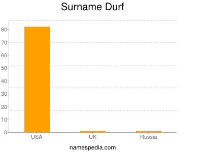 Surname Durf