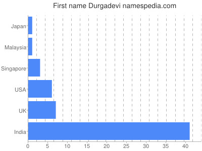 Given name Durgadevi