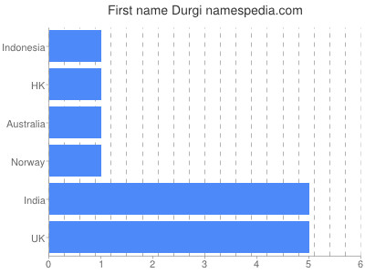 Given name Durgi