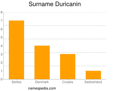 Surname Duricanin