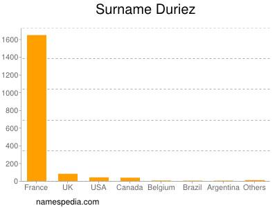 Surname Duriez