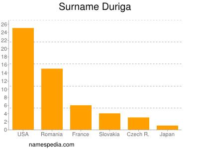 Surname Duriga